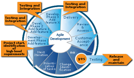 Sharepoint Agile Process